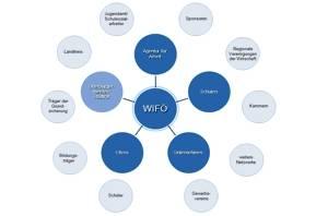 Netzwerk für Fachkräftesicherung